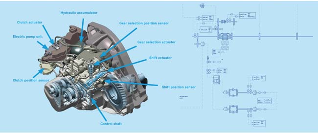 fast app designing the brains for automated manual transmissions rh digitaleng news automated manual transmissions explained automated manual transmission pdf
