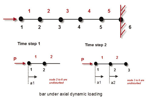 axial loading