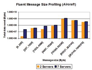 interconnect helps efficiency in clusters   digital