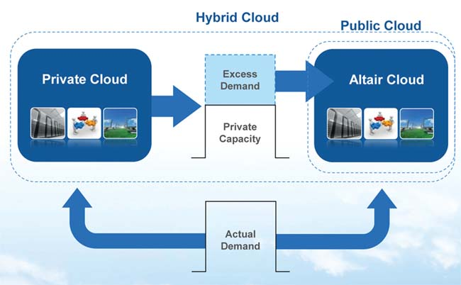 On-Demand Computing with Altair's PBS Works