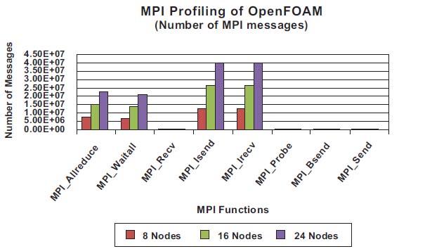 Optimizing OpenFOAM Productivity in Clusters - Digital
