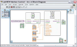 Reinventing Machine Design Part 2: Synergy with LabVIEW and