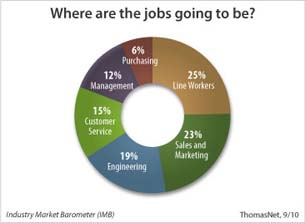ThomasNet Survey Shows Industrial Sector Surging Forward