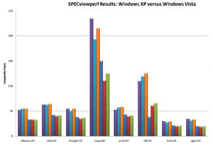 Vista vs. XP: Windows On the Mat