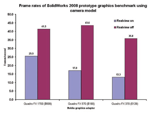 This 2008 benchmark shows that with Realview enabled, the Quadro FX 1700 delivers a frame rate about twice that of the FX 370.