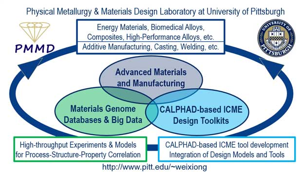 Figure 1. Researchers at the University of Pittsburgh have combined CALPHAD-based ICME design and simulation tools with materials genome databases to enable engineers to simulate the entire additive manufacturing process. This simulation provides new insight into the impact of AM processes on the microstructure and material properties of parts produced for high-temperature applications. Armed with this new capability, engineers and manufacturers will be able to certify the quality of AM-produced parts. (Image courtesy of Professor Wei Xiong, Physical Metallurgy & Materials Design Laboratory, University of Pittsburgh.)