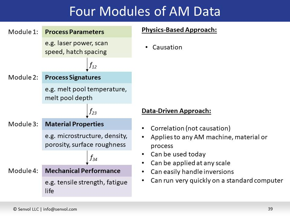 Four-module structure of Senvol ML, machine-learning data analytics software from Senvol. A new joint project with NIST will analyze laser powder bed fusion (LPBF) data to correlate and predict Process-Structure-Properties relationships that can be extended to other AM processes. (Image courtesy Senvol)