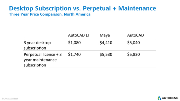 Price comparison chart Autodesk uses to illustrate that subscription is a better alternative for customers.