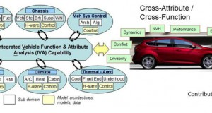 Figure 1. Integrated vehicle analysis provides cross connectivity between systems and allows Ford to achieve its goals for customer requirements in safety, efficiency, comfort and more.