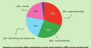 "Interest in access to office workstation on the road, as indicated by survey results from JPR, published in ""Virtualization and Remote Graphics,"" A special report on the users and potential users of virtualized systems"