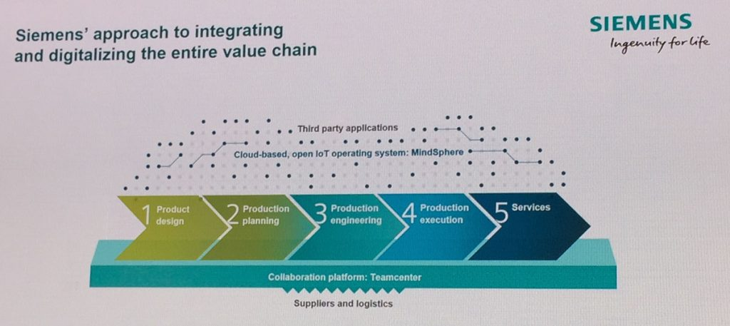 Siemens breaks down the value chain into five parts.