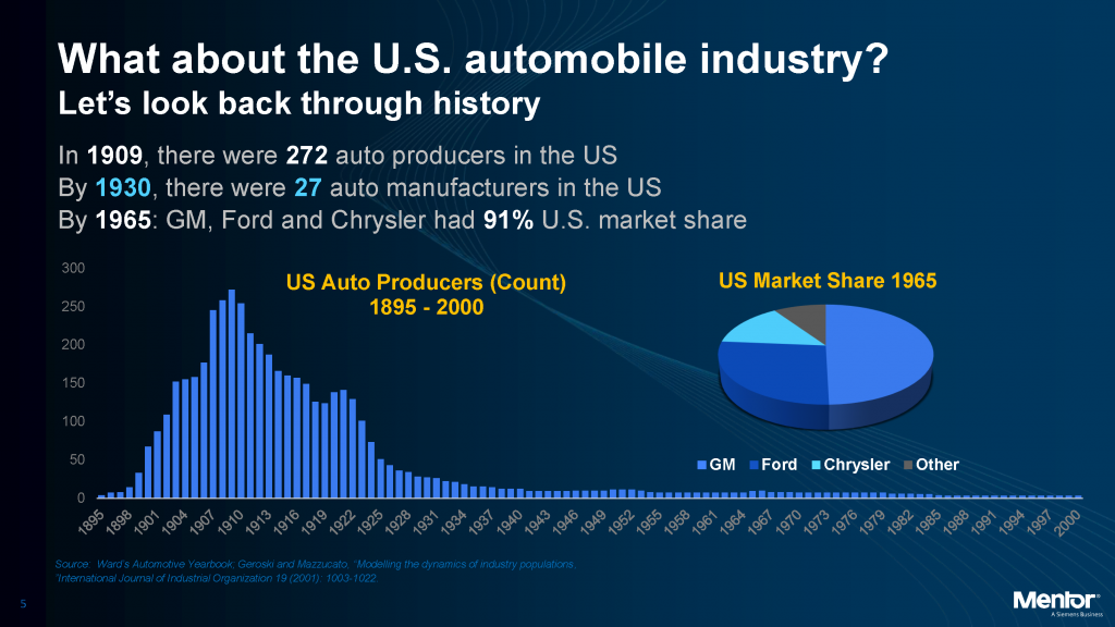 Today's automotive market is pretty evenly distributed, according to Rhines, but that wasn't always the case. Image courtesy of Mentor, a Siemens Business.