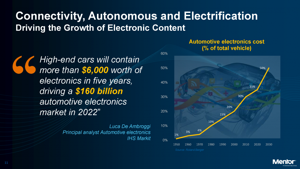 The amount of electronics used in automobiles has skyrocketed, according to analysts, and is expected to continue its steep ascent. Image courtesy of Mentor, A Siemens Business.