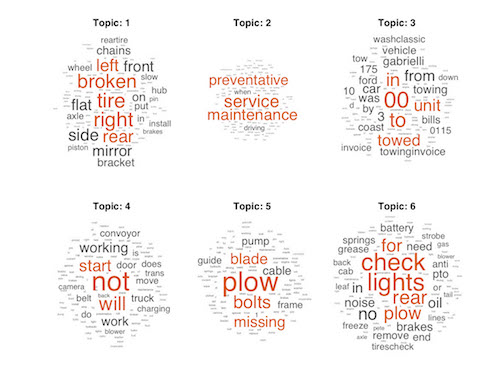 MATLAB Bolsters Text Analytics to Aid in Predictive Maintenance