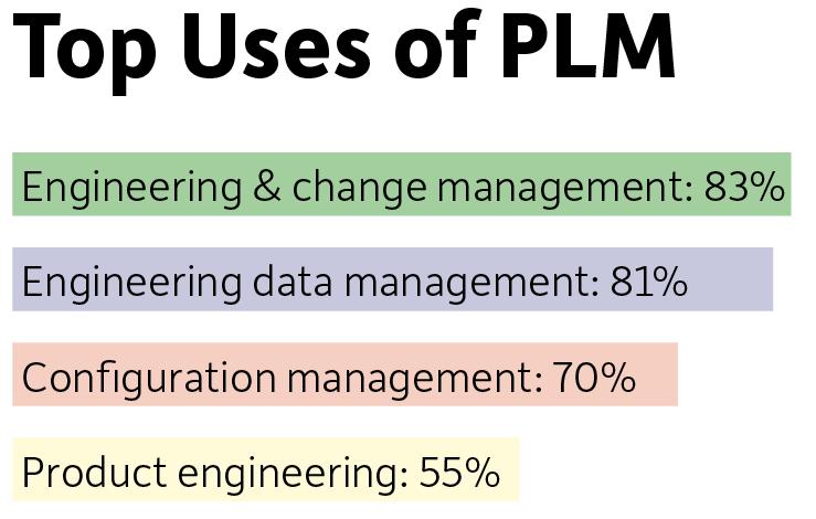 Source: CIMdata PLM Status & Trends Research, March 2018.