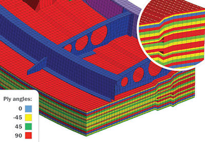Fig. 3: A 3D solid composite. Image courtesy of Altair.
