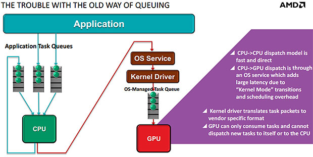 AMD APU processors