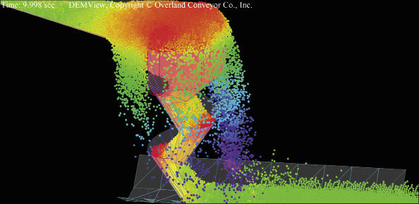 The particle simulation results here demonstrate a chute of cascading cones unable to handle the flow rate. The particles are colored according to their speed. This simulation was performed on the DEMcloud and cost $81. No other hardware investment was necessary. Image courtesy of Overland Conveyor Co.