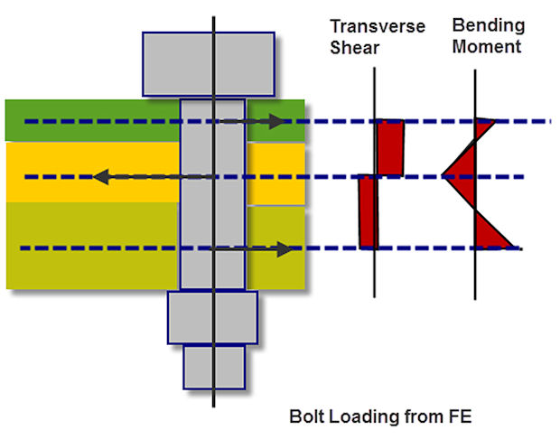 Joints and Connections in FEA - Digital Engineering 24/7