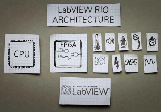 LabVIEW RIO