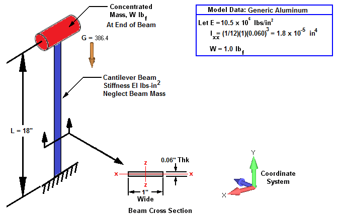 Fig. 1: Some resonant vibration frequencies for Cantilever beam with gravity.
