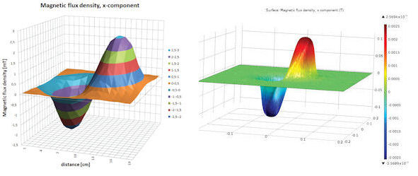 Electromagnetic Simulation Collaborations - Digital Engineering