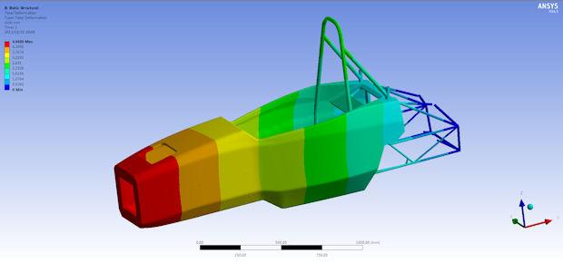 Robust Racecar Design - Digital Engineering 24/7