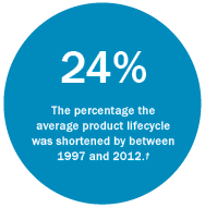 The percentage the  average product lifecycle was shortened by between 1997 and 2012.†