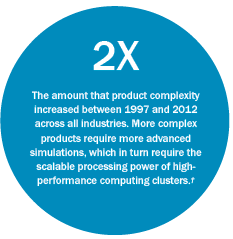 The amount that product complexity increased between 1997 and 2012 across all industries. More complex products require more advanced simulations, which in turn require the scalable processing power of high-performance computing clusters.†