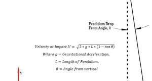 Fig. 1.2: Pendulum Drop Impact