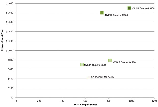 Price vs. Performance chart of the new Quadro K-Series.