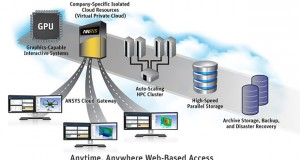 ANSYS 16.1 Enterprise Cloud