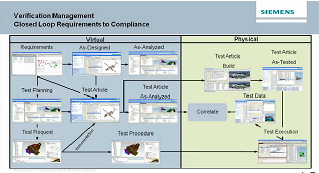 Siemens PLM Software Verification Mangement