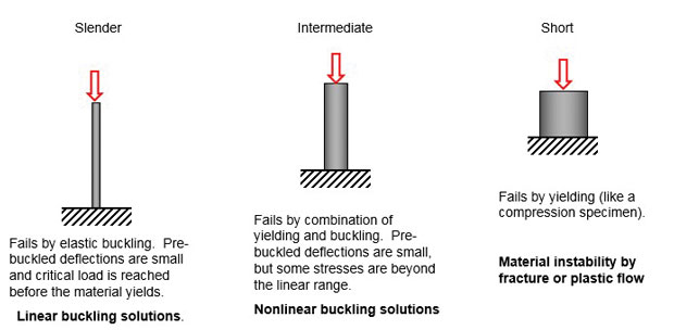 Fig. 1: Classical identification of structural types and buckling response.