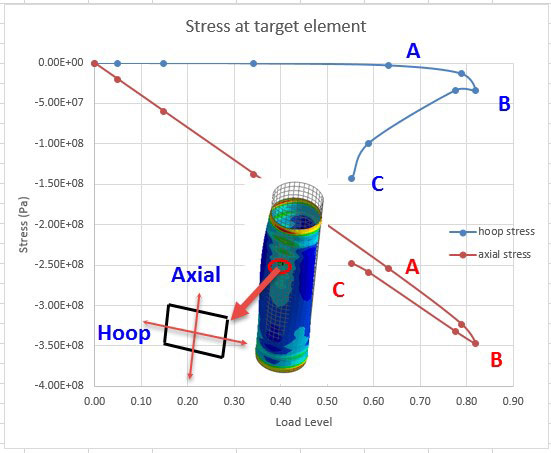 Fig. 10:  Key point plot; stress response at key element