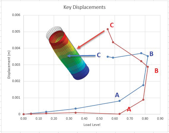 Fig. 11: Key point plot; radial displacement response at key nodes.