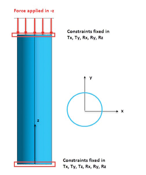Fig. 2: Typical FEA buckling analysis set up, axially loaded cylinder.