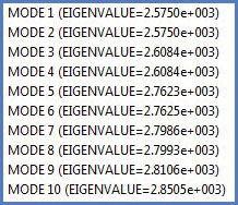 Fig. 3: Table of eigenvalues.