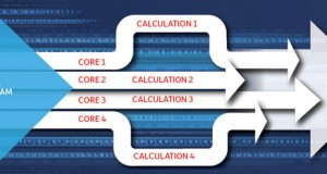 In parallel computing, multiple cores can be used to cooperatively solve large computations by dividing them into smaller computations that can be solved simultaneously, thus speeding the overall solution time.
