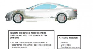 Fig. 4: Pandora is a virtual concept car with underhood and full-vehicle environment modelled with STAR-CCM+ to simulate engine thermal performance with heat transfer to the ambient environment.