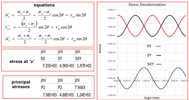 Stress in finite element analysis (FEA): Part 3 - Digital
