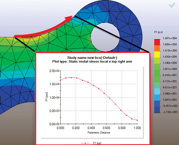 Stress in finite element analysis (FEA): Part 3