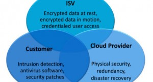 ISV-cloud-computing