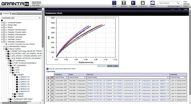 Comparing composites test data in Granta's Composites QED data module. Image courtesy of Granta Design.