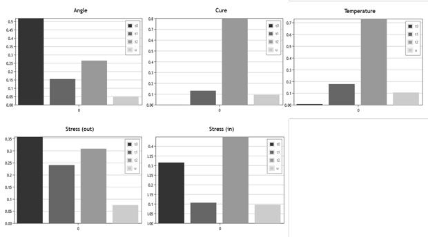 Sensitivity analysis: ranking scores.