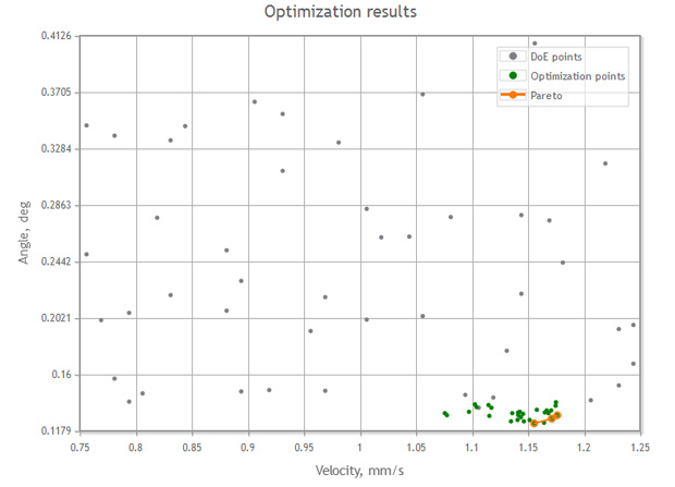 Optimization results shown as Pareto frontier.