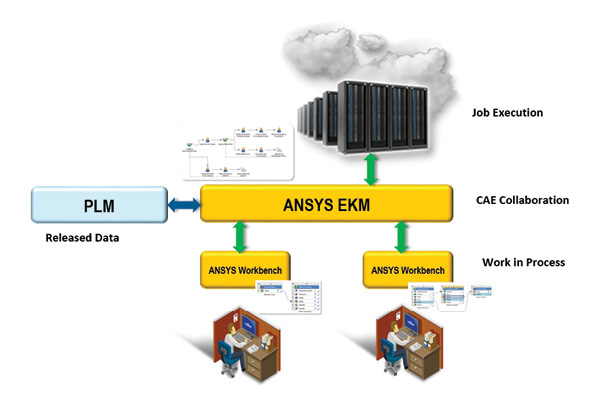 Through a web-based interface, ANSYS Engineering Knowledge Manager (EKM) is designed to facilitate seamless data exchange between expert and non-expert simulation users, providing them bi-directional connectivity with PLM and other business process management systems. Image courtesy of ANSYS.