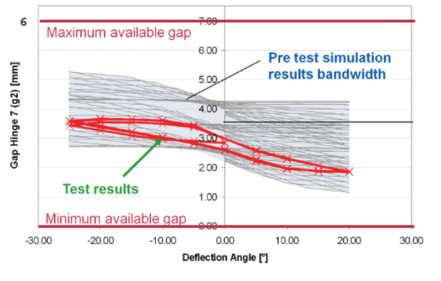 Simulation results shown in grey match up well with test results shown in red. Image courtesy of Airbus/MSC Software.
