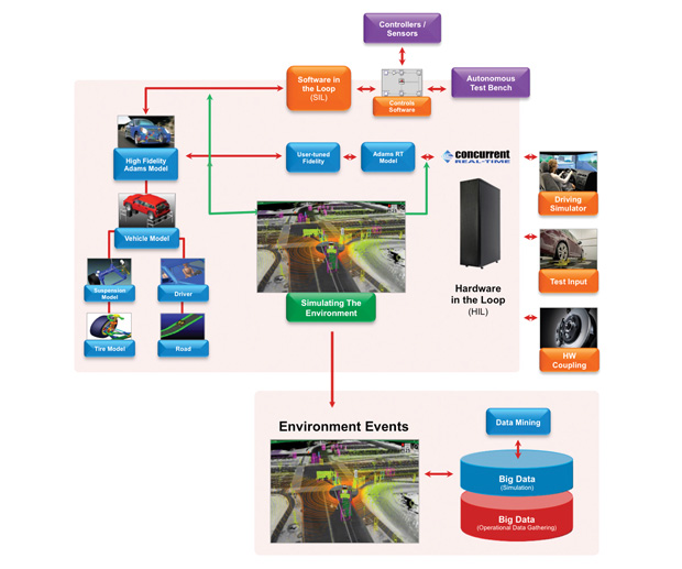Autonomous vehicle virtual process workflows can be handled by software products from MSC Software. Image courtesy of MSC Software.