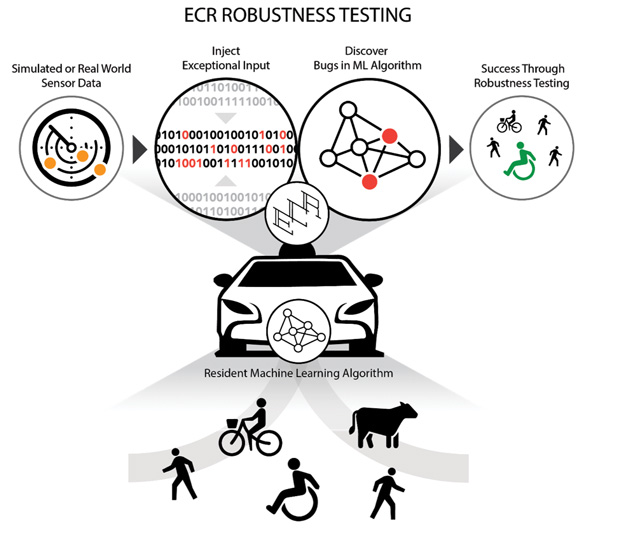 An automated software robustness testing tool can prioritize tests most likely to unearth safety hazards for autonomous vehicles. Image courtesy of Edge Case Research.